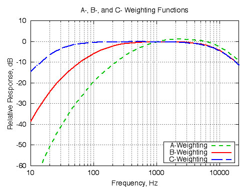 Frequency Weighting Curve for A, C and Z Weightings