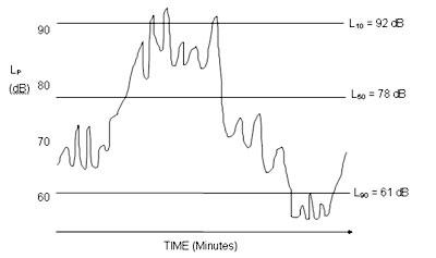 Percentile levels shown on a graph