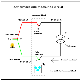 Thermocouple Measuring Circuit