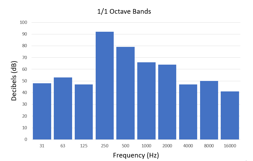 1/1 Octave Graph