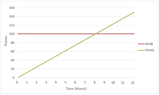 Relationship between Dose and Time at 85dB